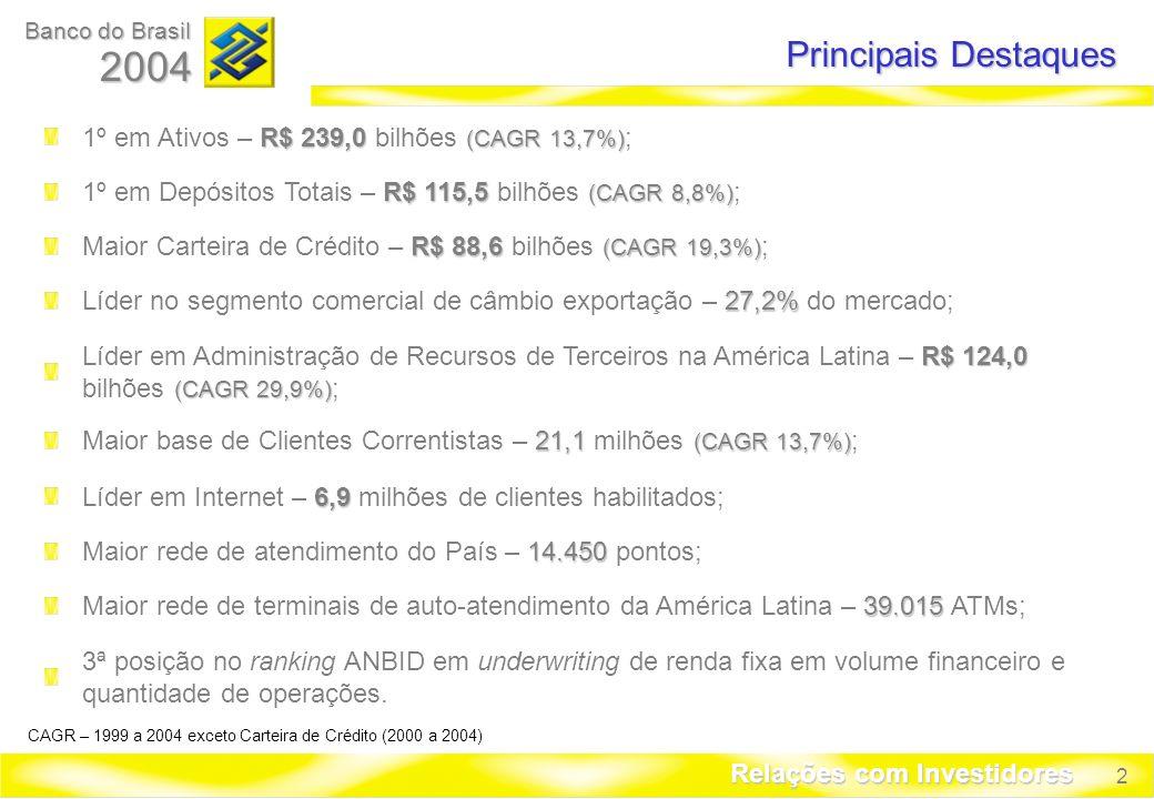 2 Banco do Brasil 2004 Relações com Investidores Principais Destaques R$ 88,6 (CAGR 19,3%) Maior Carteira de Crédito – R$ 88,6 bilhões (CAGR 19,3%) ; 27,2% Líder no segmento comercial de câmbio exportação – 27,2% do mercado; R$ 124,0 (CAGR 29,9%) Líder em Administração de Recursos de Terceiros na América Latina – R$ 124,0 bilhões (CAGR 29,9%) ; 21,1 (CAGR 13,7%) Maior base de Clientes Correntistas – 21,1 milhões (CAGR 13,7%) ; 6,9 Líder em Internet – 6,9 milhões de clientes habilitados; 14.450 Maior rede de atendimento do País – 14.450 pontos; 39.015 Maior rede de terminais de auto-atendimento da América Latina – 39.015 ATMs; 3ª posição no ranking ANBID em underwriting de renda fixa em volume financeiro e quantidade de operações.
