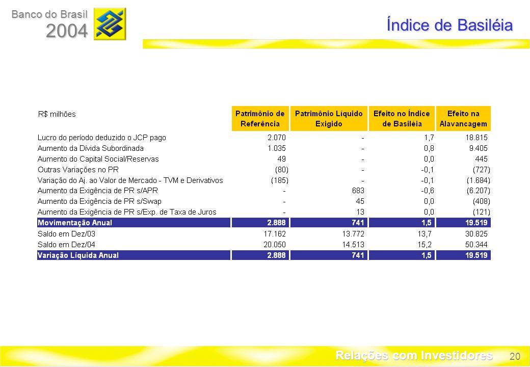 20 Banco do Brasil 2004 Relações com Investidores Índice de Basiléia