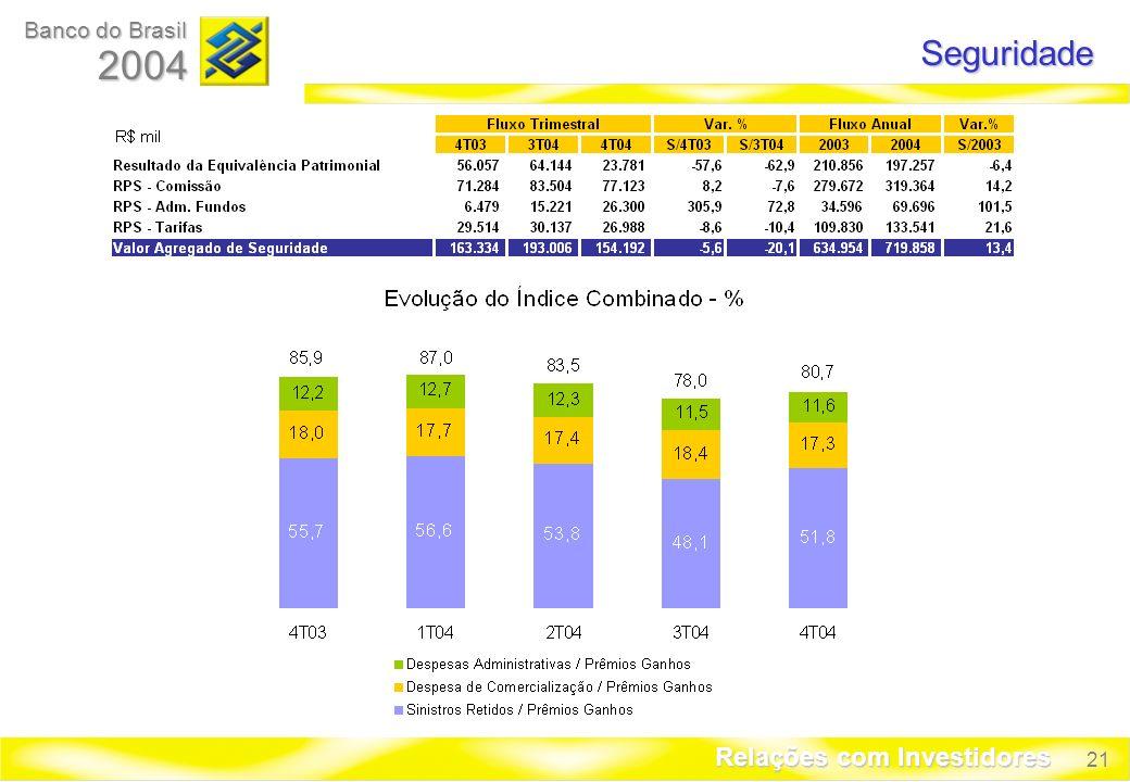 21 Banco do Brasil 2004 Relações com Investidores Seguridade