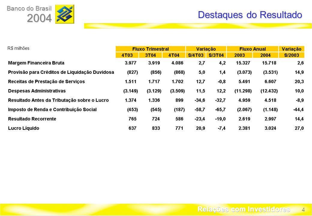 4 Banco do Brasil 2004 Relações com Investidores R$ milhões Destaques do Resultado