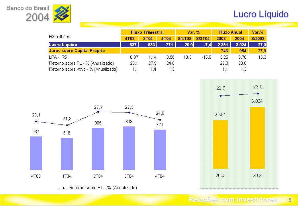 5 Banco do Brasil 2004 Relações com Investidores Lucro Líquido