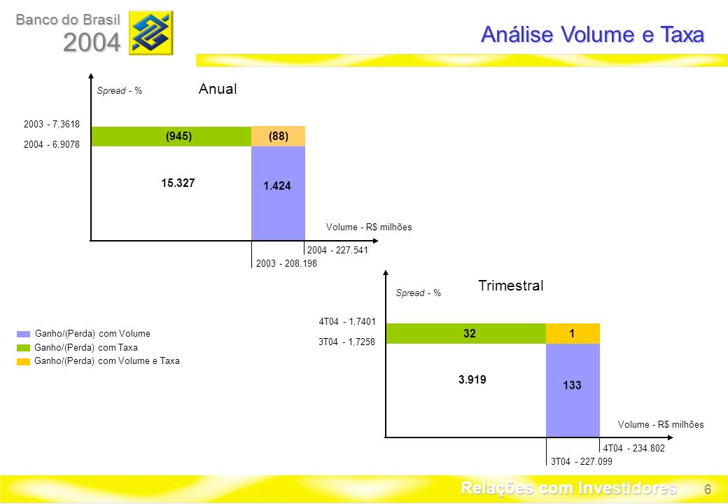 6 Banco do Brasil 2004 Relações com Investidores Análise Volume e Taxa Ganho/(Perda) com Volume Ganho/(Perda) com Taxa Ganho/(Perda) com Volume e Taxa 133 321 3.919 4T04 - 1,7401 3T04 - 1,7258 4T04 - 234.802 3T04 - 227.099 Volume - R$ milhões Spread - % Anual 1.424 (945) 15.327 2003 - 7,3618 2004 - 6,9078 2004 - 227.541 2003 - 208.198 Volume - R$ milhões Spread - % (88) Trimestral
