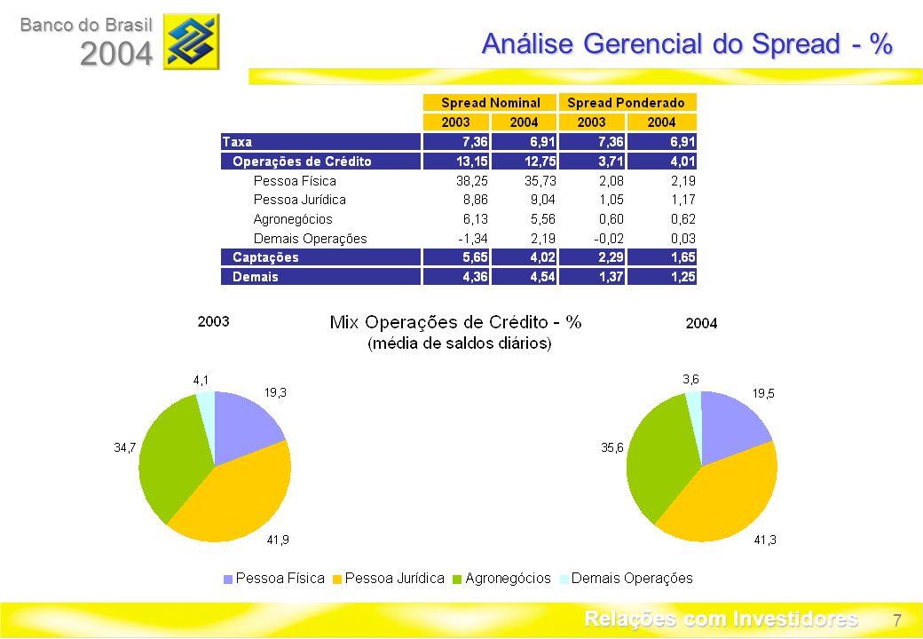 7 Banco do Brasil 2004 Relações com Investidores Análise Gerencial do Spread - %