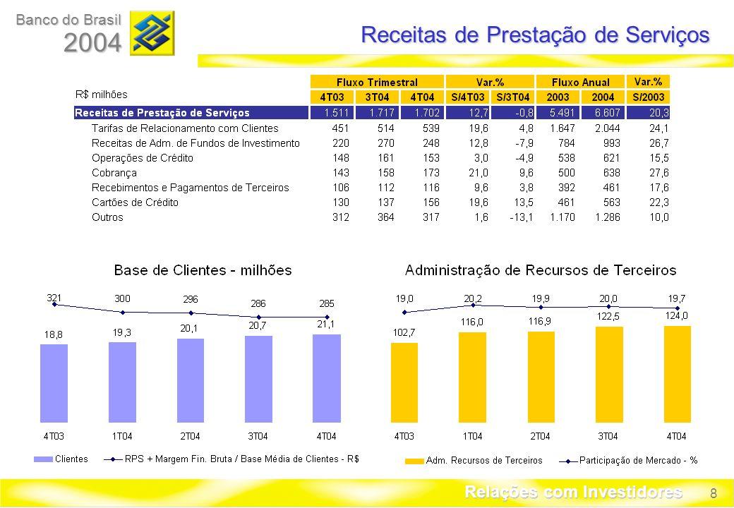 9 Banco do Brasil 2004 Relações com Investidores Despesas de Pessoal
