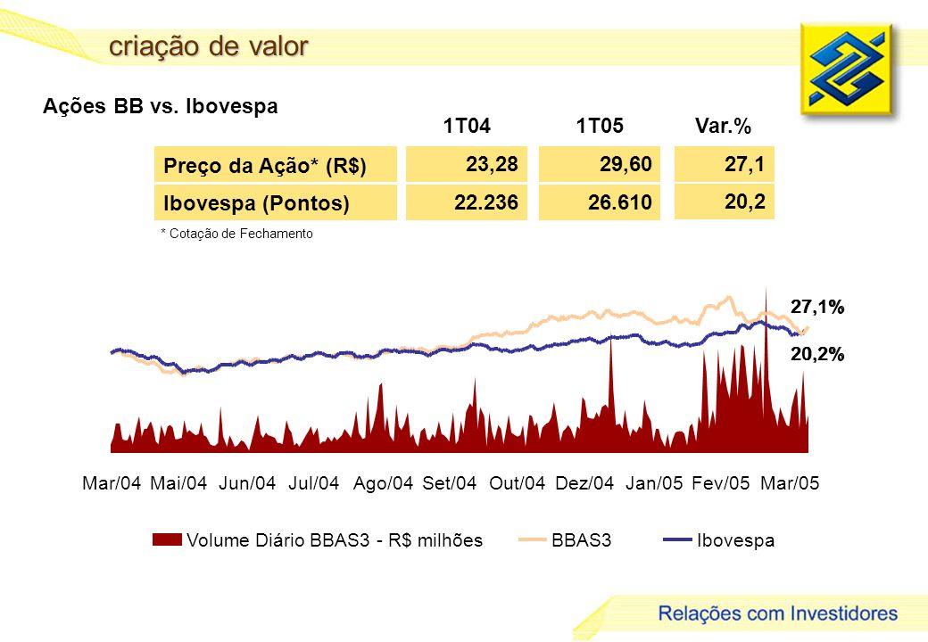 10 criação de valor Preço da Ação* (R$) 23,28 1T041T05 29,60 Var.% * Cotação de Fechamento Ibovespa(Pontos) 22.23626.610 27,1 20,2 Ações BB vs. Iboves