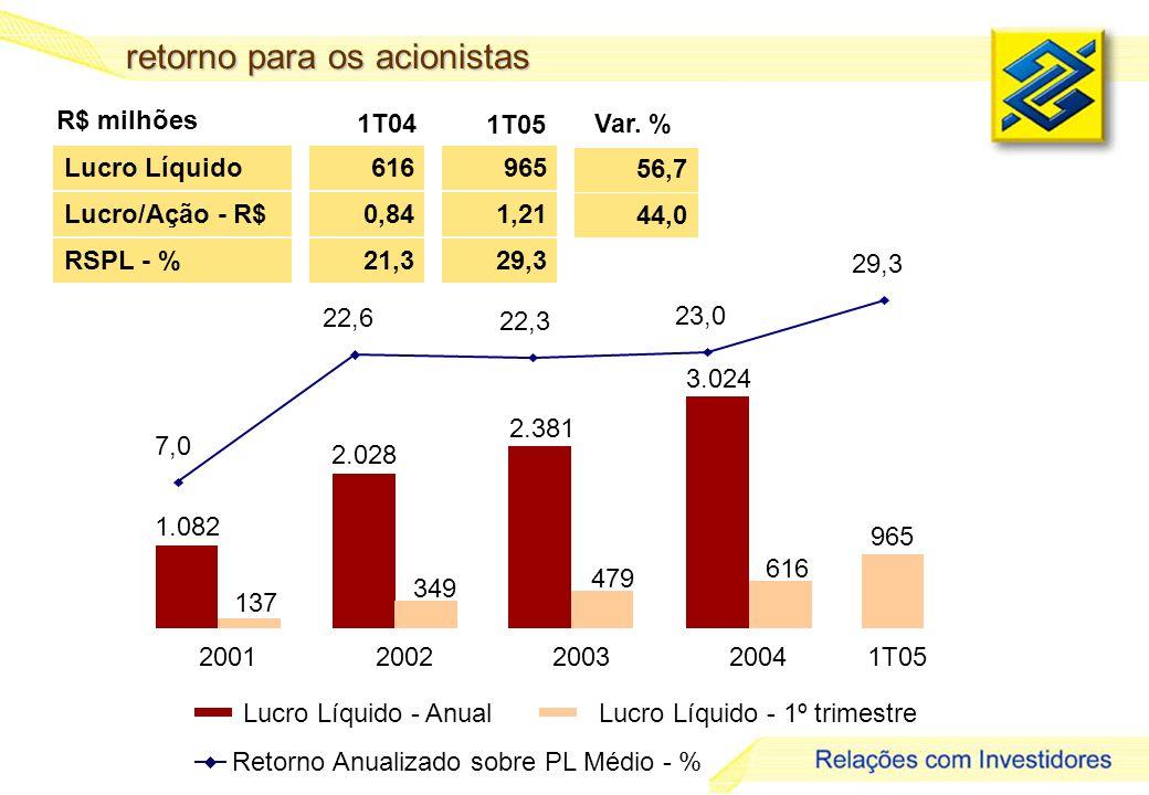 11 retorno para os acionistas Lucro Líquido - AnualLucro Líquido - 1º trimestre 3.024 2001200220032004 2.381 2.028 1.082 349 479 616 137 965 1T05 7,0 22,6 22,3 23,0 29,3 Lucro Líquido RSPL - % 616 21,3 965 29,3 56,7 R$ milhões 1T04 Var.