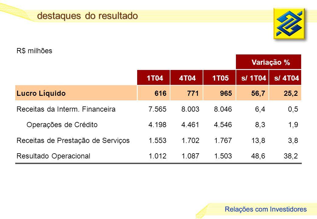 12 destaques do resultado R$ milhões 1T044T041T05s/ 1T04s/ 4T04 Lucro Líquido616 771 965 56,7 25,2 Receitas da Interm.