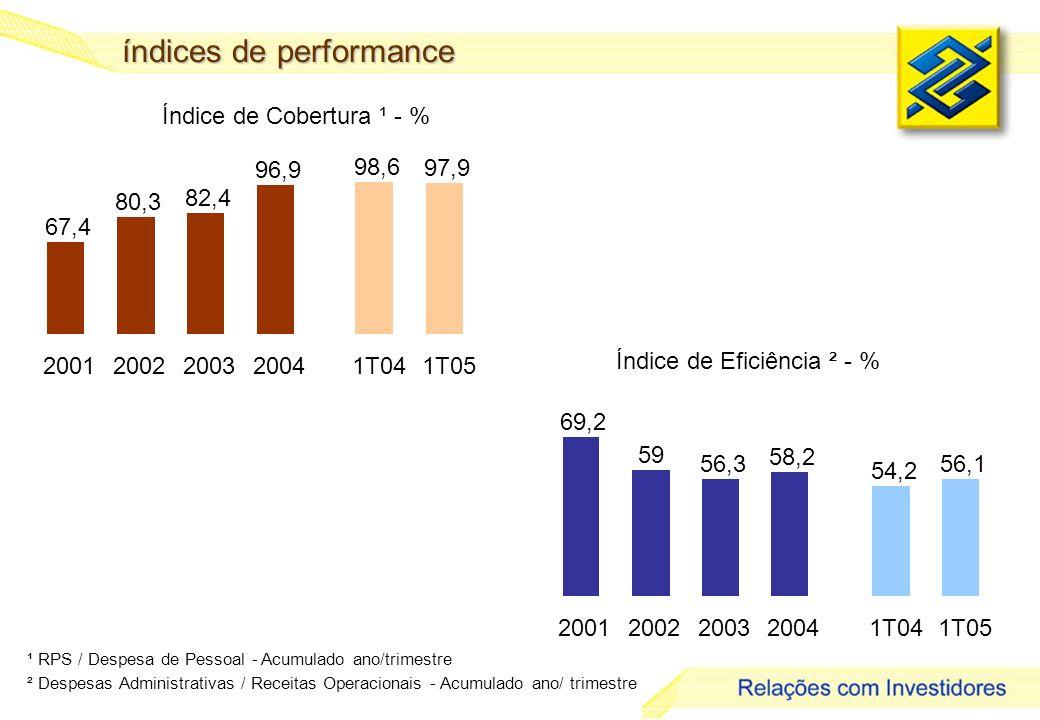 13 Índice de Cobertura ¹ - % Índice de Eficiência ² - % ¹ RPS / Despesa de Pessoal - Acumulado ano/trimestre ² Despesas Administrativas / Receitas Ope