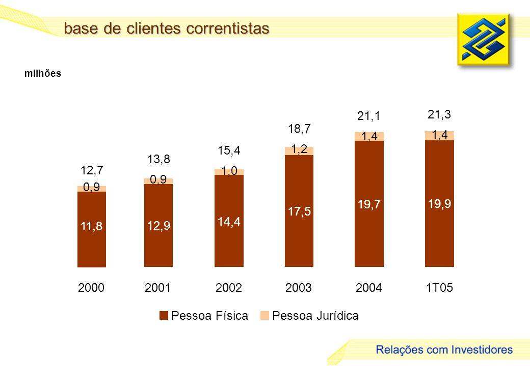 14 base de clientes correntistas milhões Pessoa FísicaPessoa Jurídica 12,9 14,4 17,5 19,7 19,9 1,4 1,2 1,0 0,9 20012002200320041T05 21,3 21,1 18,7 15,