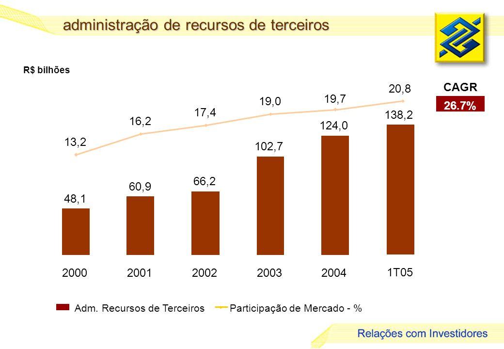 17 administração de recursos de terceiros R$ bilhões Adm. Recursos de TerceirosParticipação de Mercado - % 48,1 60,9 66,2 102,7 124,0 13,2 16,2 17,4 1