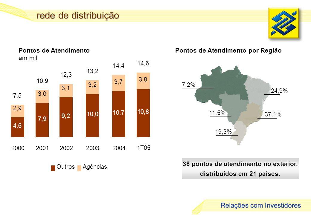 18 rede de distribuição Pontos de Atendimento em mil Pontos de Atendimento por Região 7,2% 24,9% 11,5% 37,1% 19,3% 38 pontos de atendimento no exterior, distribuídos em 21 países.