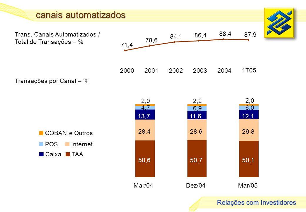 19 canais automatizados Trans. Canais Automatizados / Total de Transações – % Transações por Canal – % TAA Internet Caixa POS COBAN e Outros 50,650,75