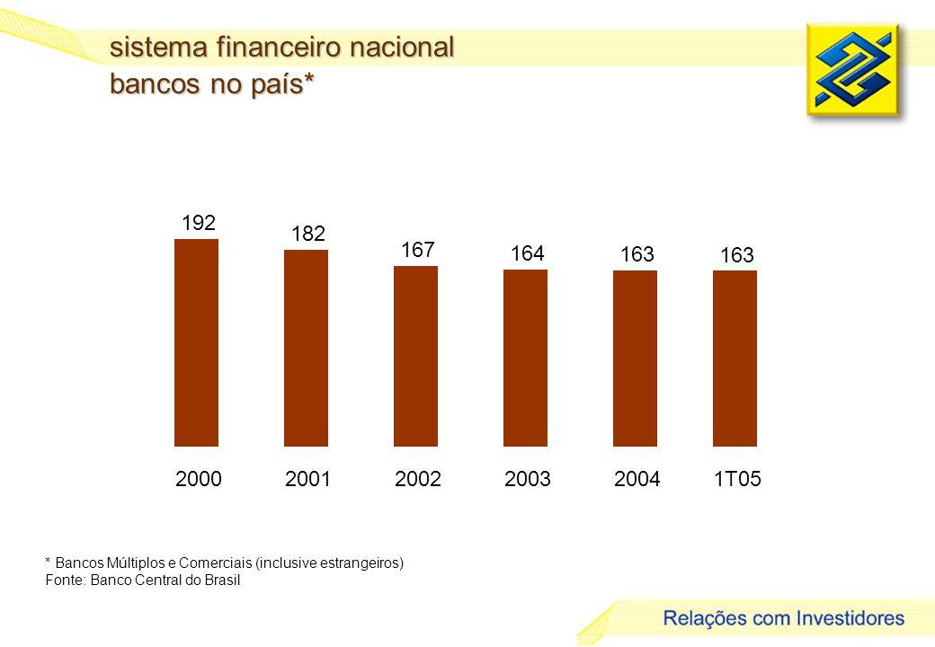2 sistema financeiro nacional bancos no país* * Bancos Múltiplos e Comerciais (inclusive estrangeiros) Fonte: Banco Central do Brasil 192 182 167 164 163 20002001200220032004 163 1T05