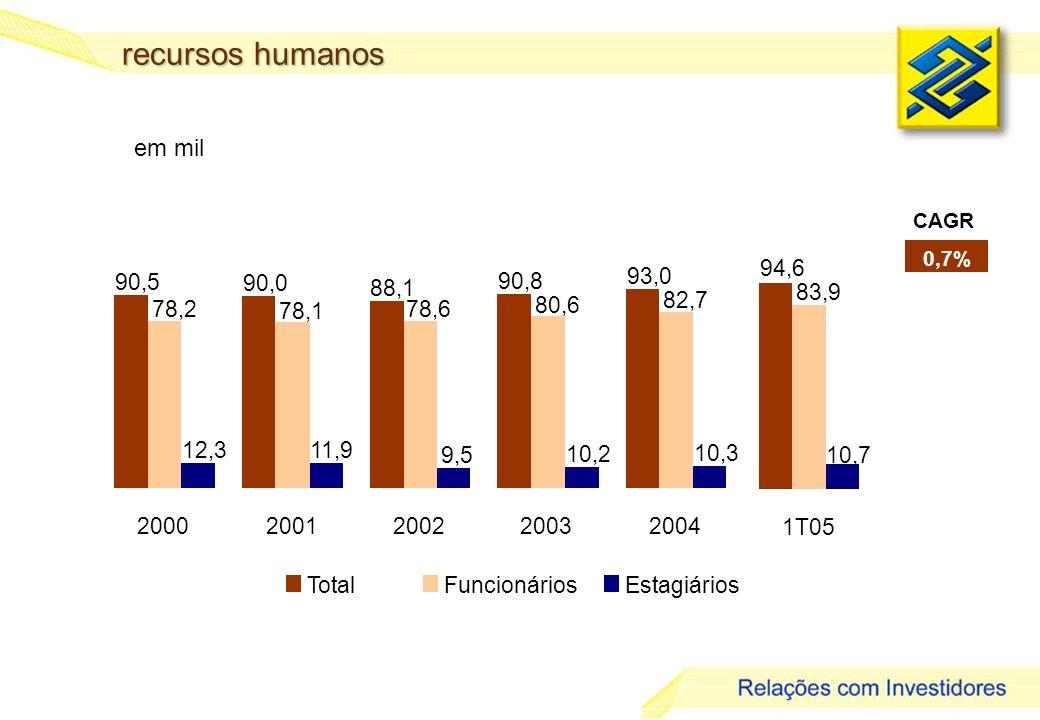 21 em mil CAGR 0,7% TotalFuncionáriosEstagiários 90,5 90,0 88,1 90,8 93,0 78,2 78,1 78,6 80,6 82,7 12,311,9 9,5 10,2 10,3 20002001200220032004 94,6 83,9 10,7 1T05 recursos humanos