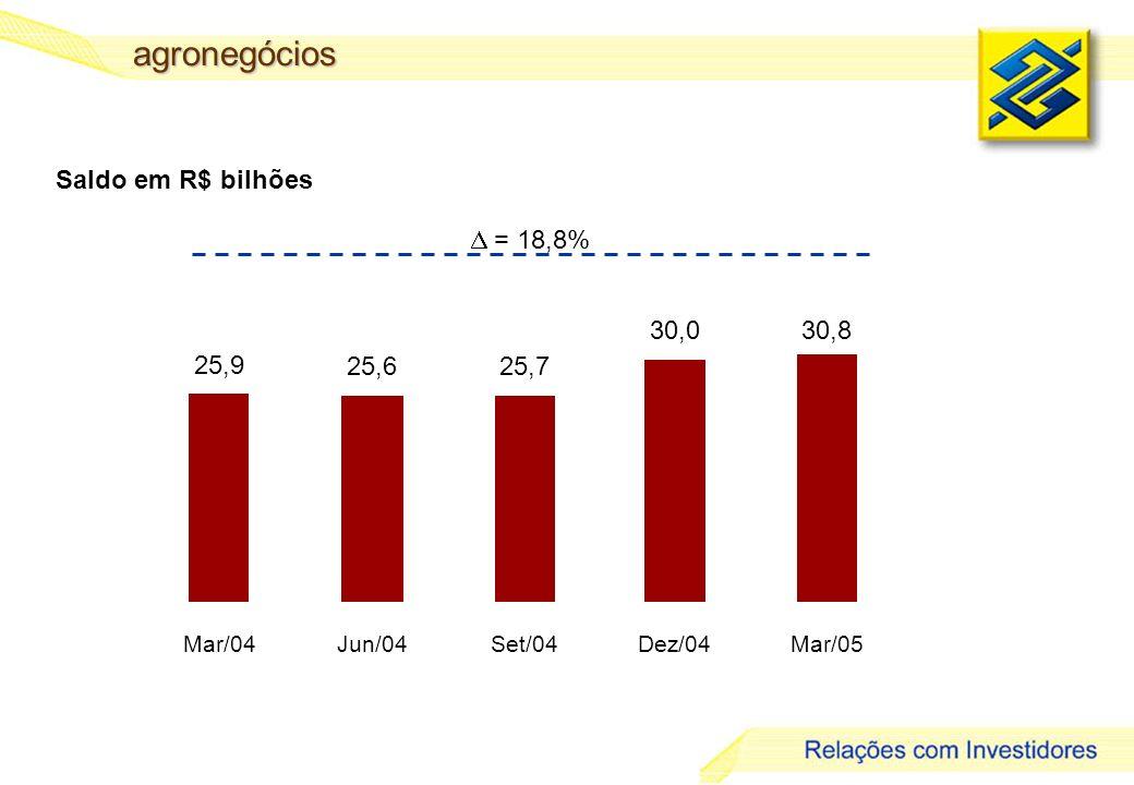 26 agronegócios Saldo em R$ bilhões = 18,8% 25,9 25,625,7 30,030,8 Mar/04Jun/04Set/04Dez/04Mar/05
