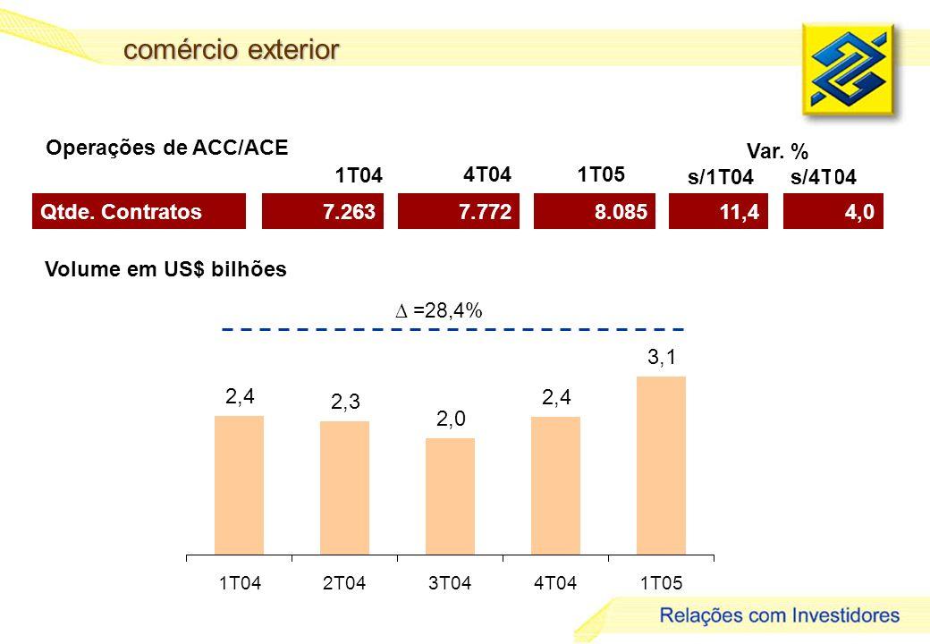 27 comércio exterior Qtde. Contratos7.2637.7728.085 1T04 4T041T05 Operações de ACC/ACE Volume em US$ bilhões =28,4% 2,4 2,3 2,0 2,4 3,1 1T042T043T044T
