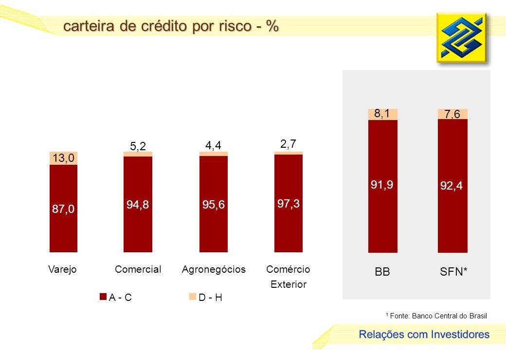 28 carteira de crédito por risco - % ¹ Fonte: Banco Central do Brasil 91,9 92,4 7,6 8,1 BBSFN* 87,0 94,895,6 97,3 4,4 2,7 5,2 13,0 VarejoComercialAgronegóciosComércio Exterior A - CD - H