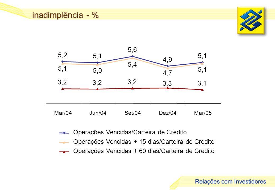 29 inadimplência - % 5,2 5,1 5,6 4,9 5,1 5,0 5,4 4,7 5,1 3,2 3,3 3,1 Mar/04Jun/04Set/04Dez/04Mar/05 Operações Vencidas/Carteira de Crédito Operações Vencidas + 15 dias/Carteira de Crédito Operações Vencidas + 60 dias/Carteira de Crédito