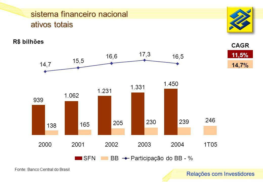 3 R$ bilhões sistema financeiro nacional ativos totais Fonte: Banco Central do Brasil SFNBBParticipação do BB - % 939 1.062 1.231 1.331 1.450 138 165 205 230 239 14,7 15,5 16,6 17,3 16,5 200020012002200320041T05 246 11,5% 14,7% CAGR