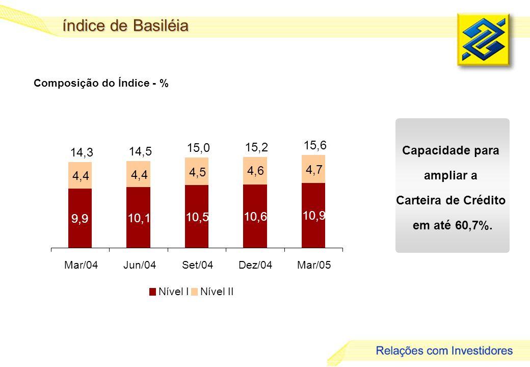 30 índice de Basiléia Composição do Índice - % Capacidade para ampliar a Carteira de Crédito em até 60,7%. 9,9 10,1 10,5 10,6 10,9 4,4 4,5 4,6 4,7 14,