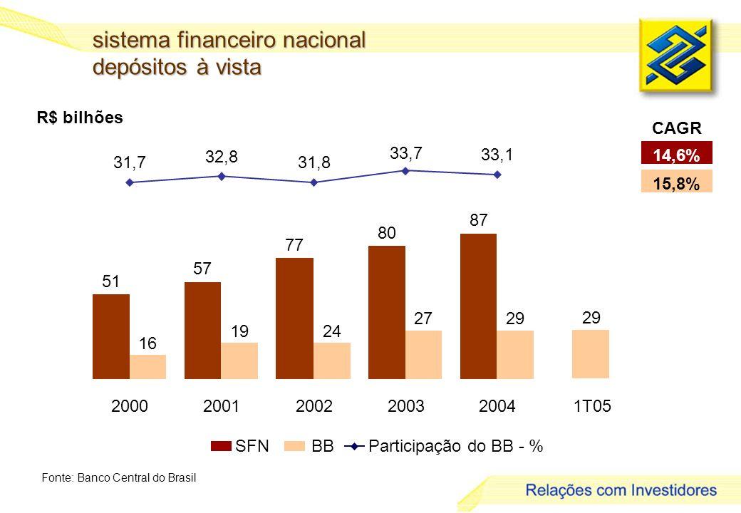 4 R$ bilhões sistema financeiro nacional depósitos à vista Fonte: Banco Central do Brasil 14,6% 15,8% CAGR SFNBBParticipação do BB - % 51 57 77 80 87 16 1924 2729 31,7 32,8 31,8 33,7 33,1 200020012002200320041T05 29