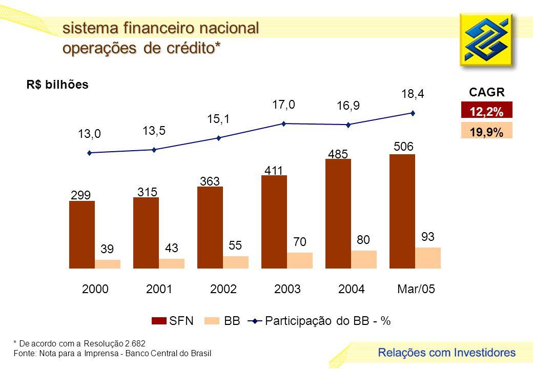 5 R$ bilhões * De acordo com a Resolução 2.682 Fonte: Nota para a Imprensa - Banco Central do Brasil sistema financeiro nacional operações de crédito* SFNBBParticipação do BB - % 12,2% 19,9% CAGR 506 13,0 13,5 15,1 17,0 16,9 18,4 93 485 411 363 315 299 80 70 55 43 39 20002001200220032004Mar/05