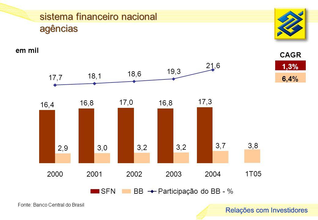 6 em mil sistema financeiro nacional agências Fonte: Banco Central do Brasil 1,3% 6,4% CAGR SFNBBParticipação do BB - % 17,7 18,1 18,6 19,3 21,6 16,4 16,8 17,0 16,8 17,3 2,9 3,0 3,2 3,7 20002001200220032004 3,8 1T05