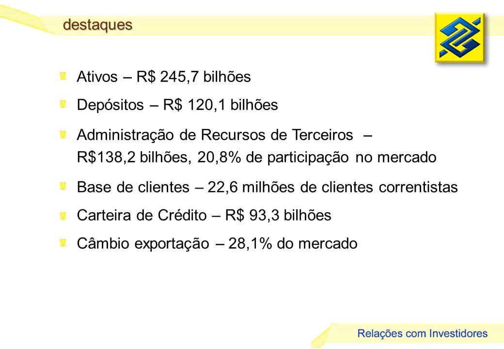 7 destaques Ativos – R$ 245,7 bilhões Depósitos – R$ 120,1 bilhões Carteira de Crédito – R$ 93,3 bilhões Administração de Recursos de Terceiros – R$138,2 bilhões, 20,8% de participação no mercado Base de clientes – 22,6 milhões de clientes correntistas Câmbio exportação – 28,1% do mercado