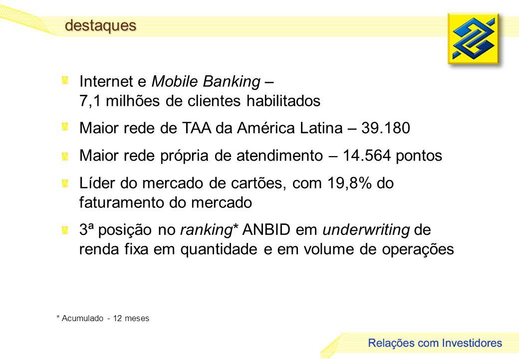 8 Internet e Mobile Banking – 7,1 milhões de clientes habilitados Maior rede de TAA da América Latina – 39.180 Maior rede própria de atendimento – 14.564 pontos Líder do mercado de cartões, com 19,8% do faturamento do mercado * Acumulado - 12 meses 3ª posição no ranking* ANBID em underwriting de renda fixa em quantidade e em volume de operaçõesdestaques