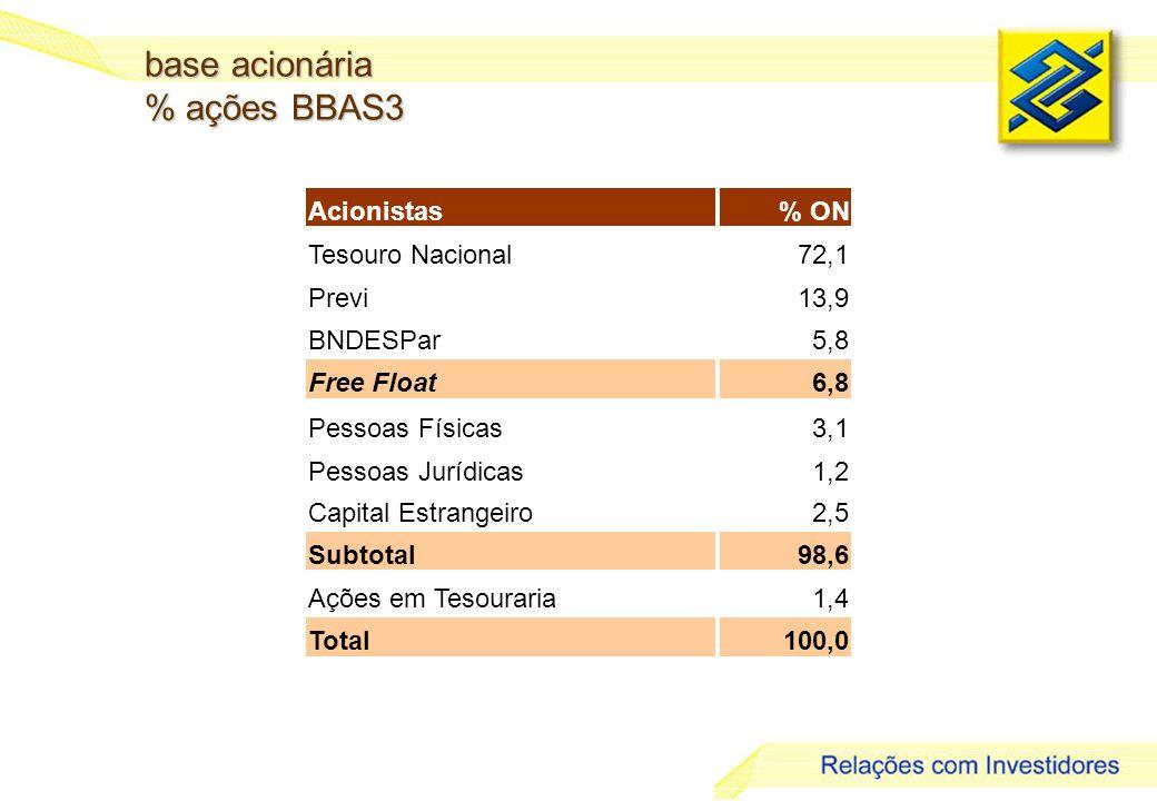 9 base acionária % ações BBAS3 Acionistas% ON Tesouro Nacional72,1 Previ13,9 BNDESPar5,8 Free Float6,8 Pessoas Físicas3,1 Pessoas Jurídicas1,2 Capital Estrangeiro2,5 Subtotal98,6 Ações em Tesouraria1,4 Total100,0