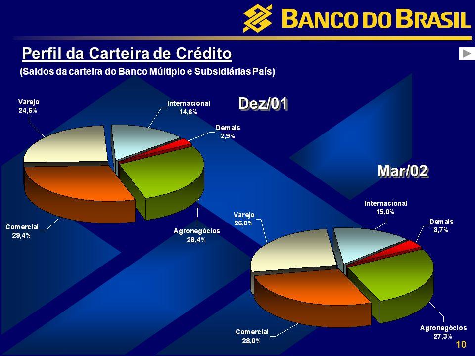 10 Perfil da Carteira de Crédito Dez/01Dez/01 Mar/02Mar/02 ( (Saldos da carteira do Banco Múltiplo e Subsidiárias País)