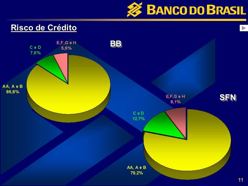 11 Risco de Crédito SFNSFN BBBB