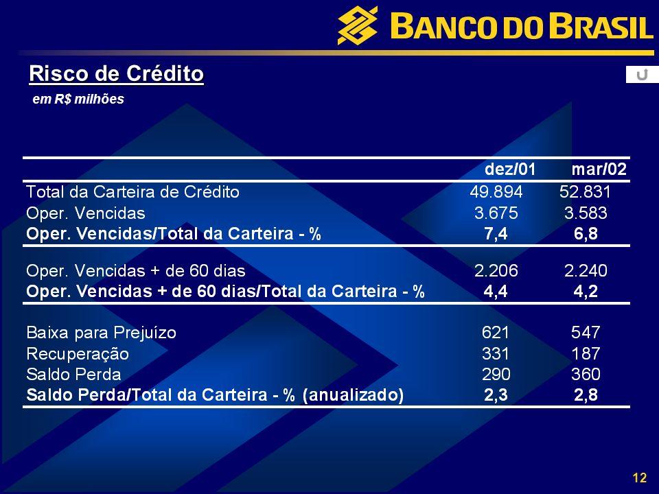 12 Risco de Crédito em R$ milhões
