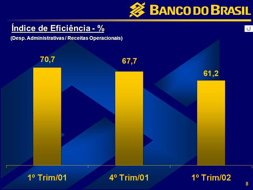 8 Índice de Eficiência - % (Desp. Administrativas / Receitas Operacionais)