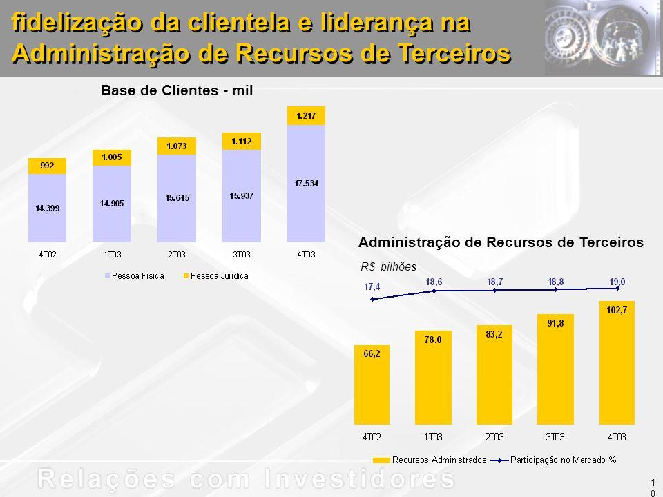 Administração de Recursos de Terceiros fidelização da clientela e liderança na Administração de Recursos de Terceiros R$ bilhões Base de Clientes - mil 10