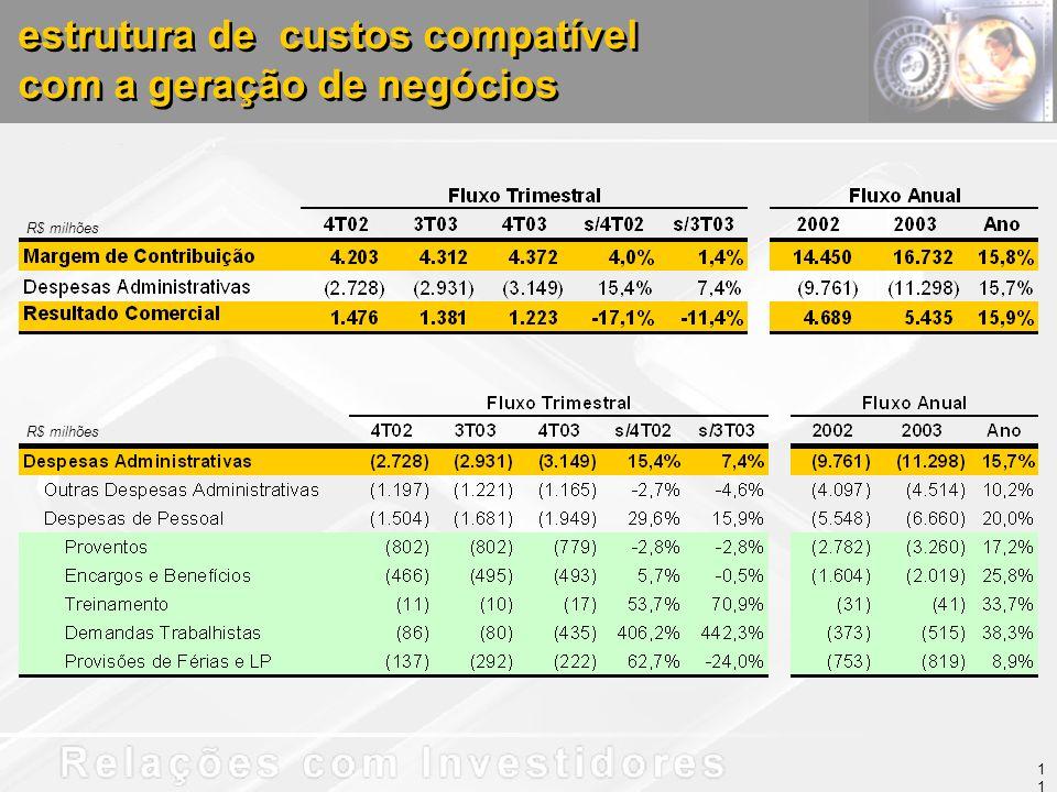 estrutura de custos compatível com a geração de negócios estrutura de custos compatível com a geração de negócios R$ milhões 11