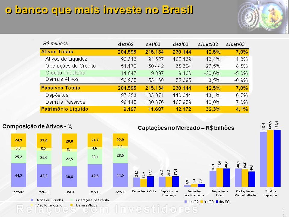 R$ milhões o banco que mais investe no Brasil Captações no Mercado – R$ bilhões Composição de Ativos - % 14