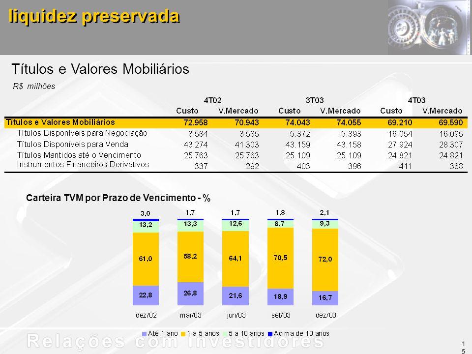 Títulos e Valores Mobiliários liquidez preservada R$ milhões Carteira TVM por Prazo de Vencimento - % 15