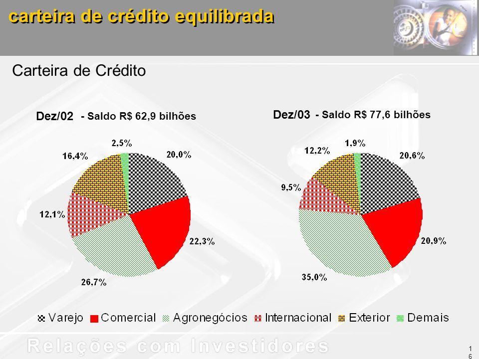carteira de crédito equilibrada - Saldo R$ 77,6 bilhões Carteira de Crédito Dez/02 - Saldo R$ 62,9 bilhões Dez/03 16