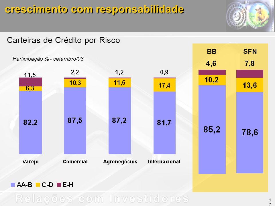 BBSFN Carteiras de Crédito por Risco Participação % - setembro/03 crescimento com responsabilidade 17