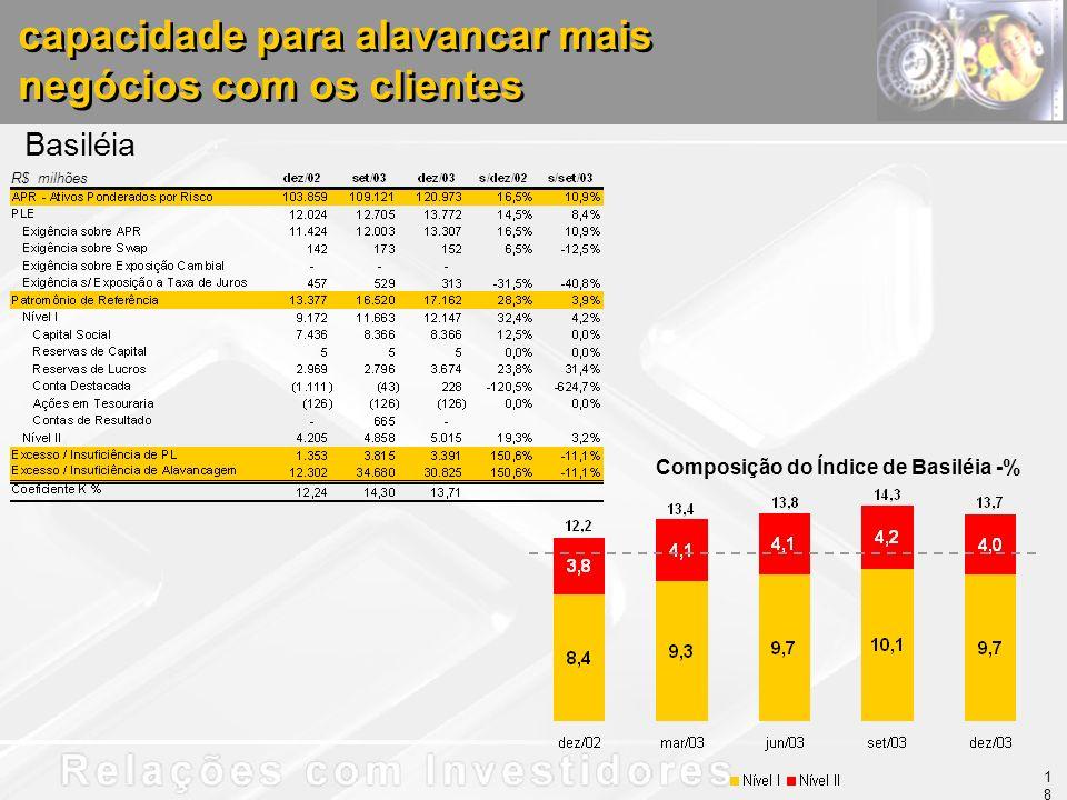 capacidade para alavancar mais negócios com os clientes Basiléia R$ milhões Composição do Índice de Basiléia -% 18