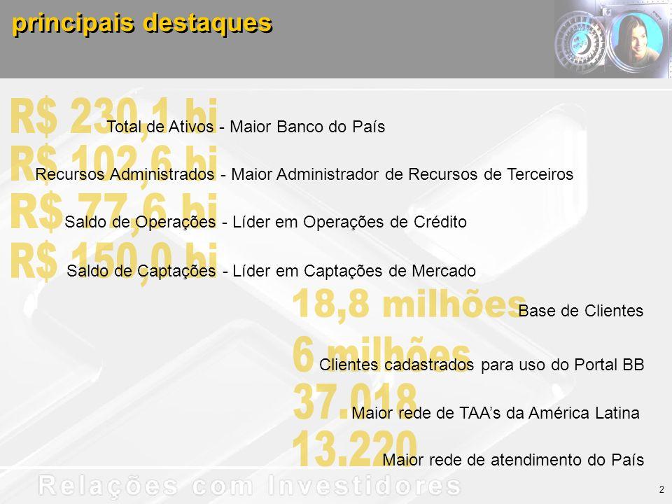 principais destaques Total de Ativos - Maior Banco do País Recursos Administrados - Maior Administrador de Recursos de Terceiros Saldo de Operações - Líder em Operações de Crédito Saldo de Captações - Líder em Captações de Mercado Base de Clientes Clientes cadastrados para uso do Portal BB Maior rede de TAAs da América Latina Maior rede de atendimento do País 2