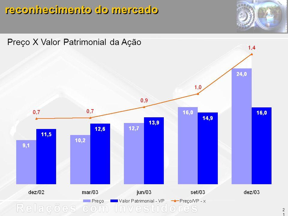 reconhecimento do mercado Preço X Valor Patrimonial da Ação 21