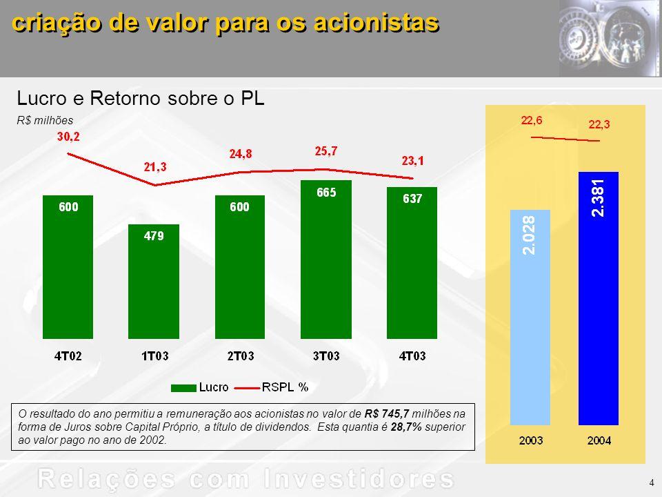 criação de valor para os acionistas Lucro e Retorno sobre o PL R$ milhões 4 O resultado do ano permitiu a remuneração aos acionistas no valor de R$ 745,7 milhões na forma de Juros sobre Capital Próprio, a título de dividendos.
