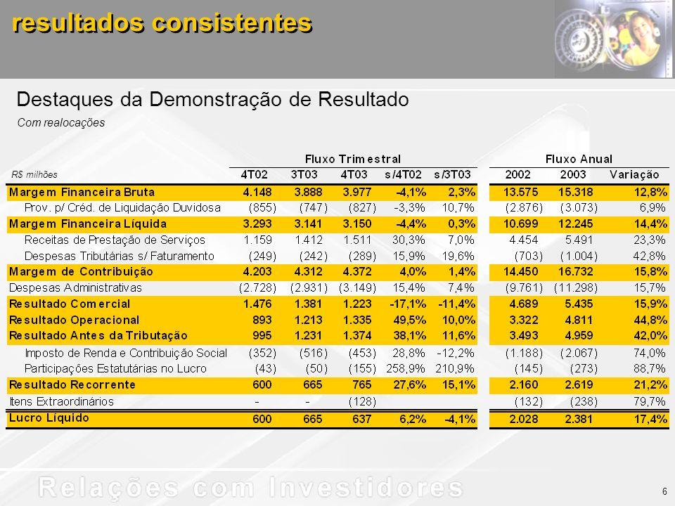 resultados consistentes Destaques da Demonstração de Resultado Com realocações 6 R$ milhões