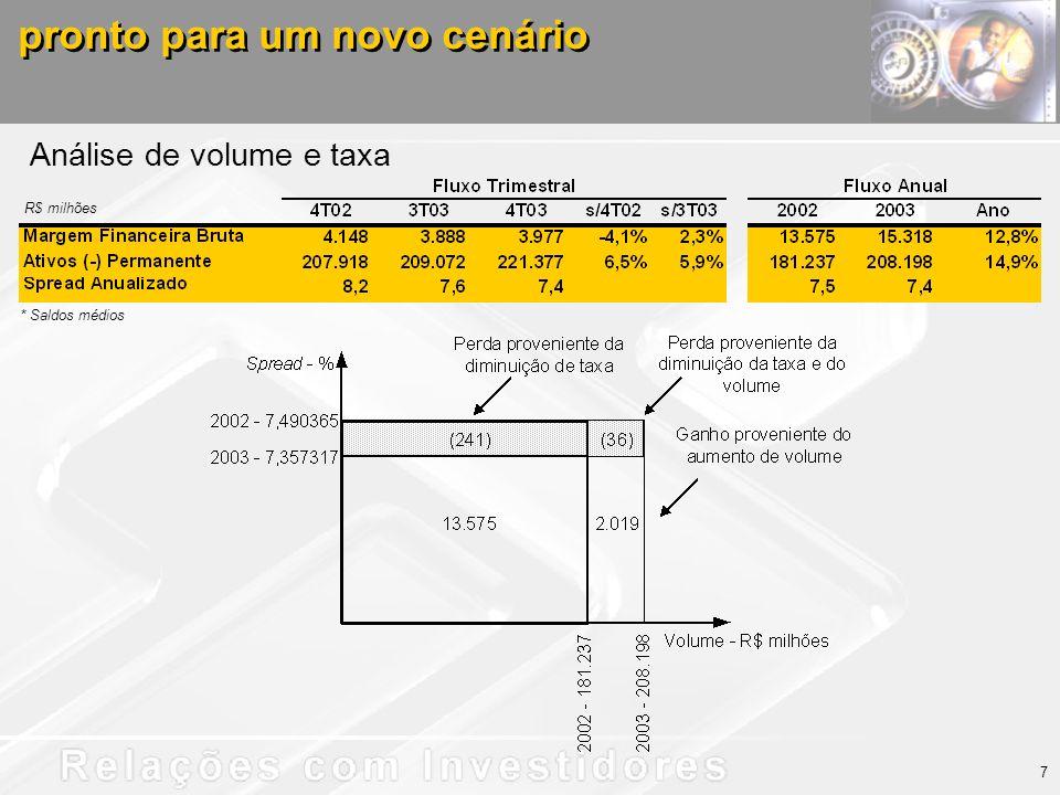 Análise de volume e taxa pronto para um novo cenário 7 * Saldos médios R$ milhões