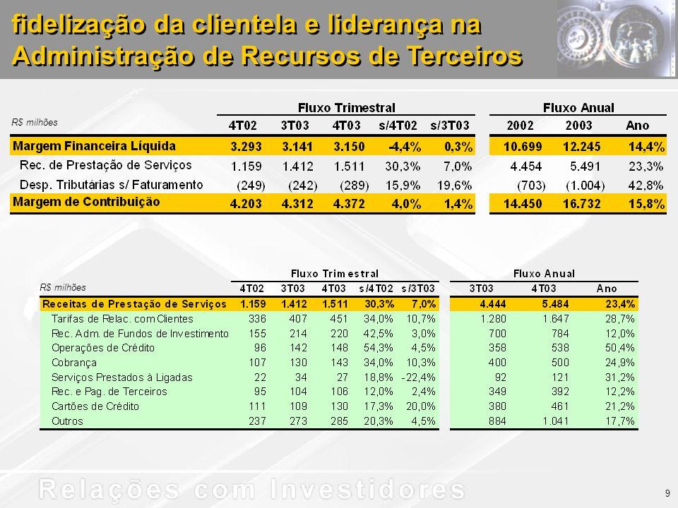 fidelização da clientela e liderança na Administração de Recursos de Terceiros R$ milhões 9