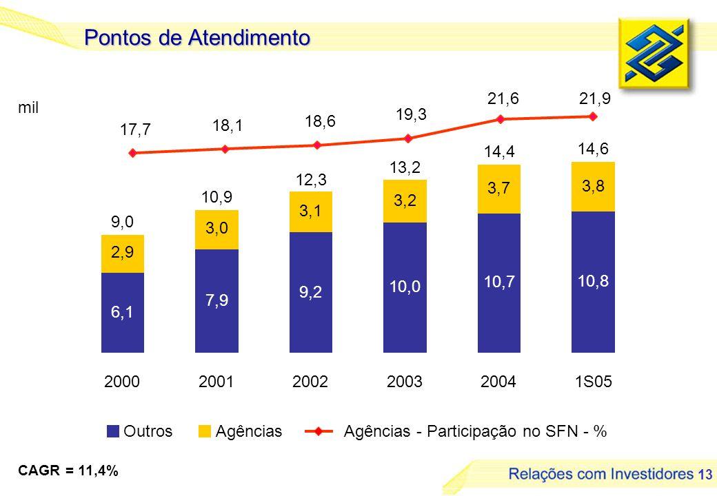 13 6,1 7,9 9,2 10,0 10,7 10,8 2,9 3,0 3,1 3,2 3,7 3,8 9,0 10,9 12,3 13,2 14,4 14,6 200020012002200320041S05 mil Pontos de Atendimento CAGR = 11,4% 17,7 18,1 18,6 19,3 21,621,9 OutrosAgênciasAgências - Participação no SFN - %
