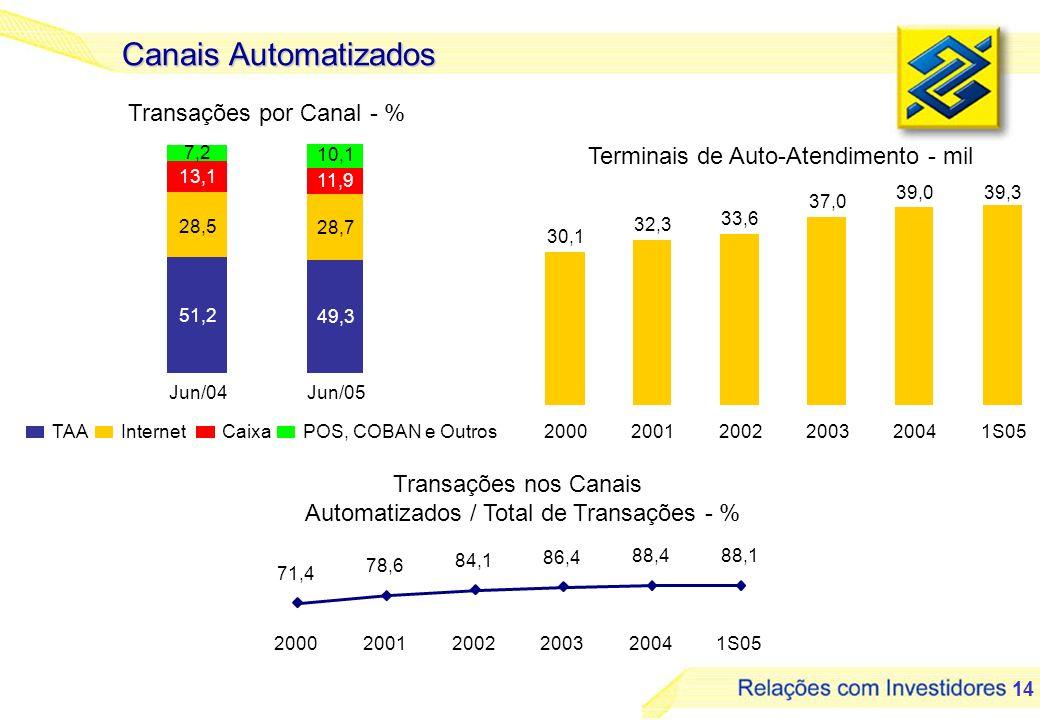 14 Canais Automatizados Transações por Canal - % 51,2 28,5 13,1 7,2 Jun/04 49,3 28,7 11,9 10,1 Jun/05 TAAInternetCaixaPOS, COBAN e Outros Transações n