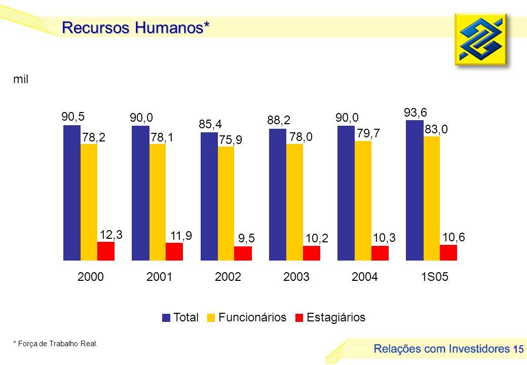 15 Recursos Humanos* mil TotalFuncionáriosEstagiários * Força de Trabalho Real.